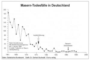 Masern-Todesfälle in Deutschland