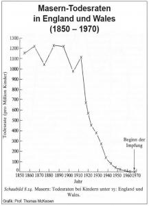 Masern-Todesfälle in England