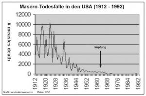 Masern-Todesfälle in den USA