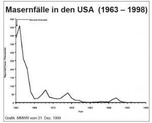 Masernfälle in den USA